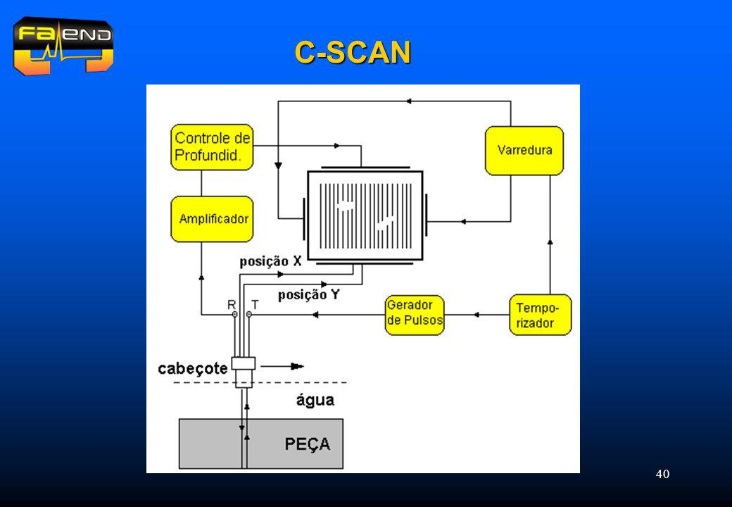 C-SCAN