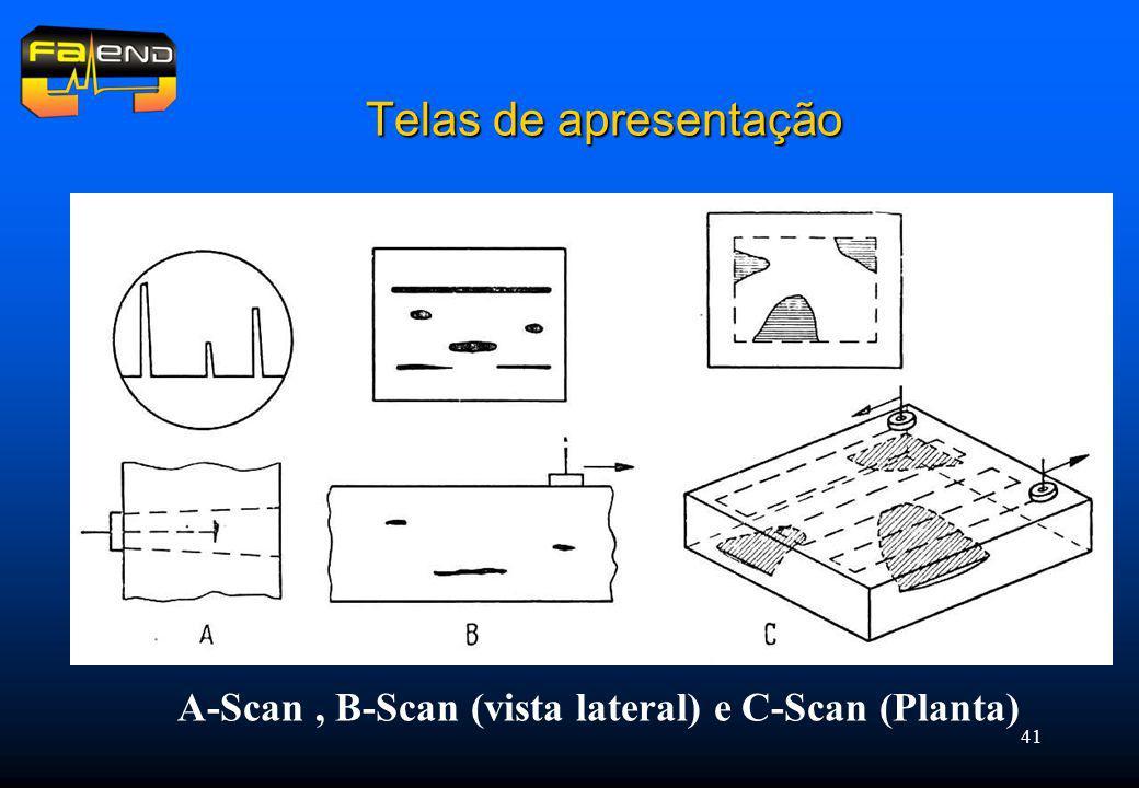 Telas de apresentação A-Scan , B-Scan (vista lateral) e C-Scan (Planta)