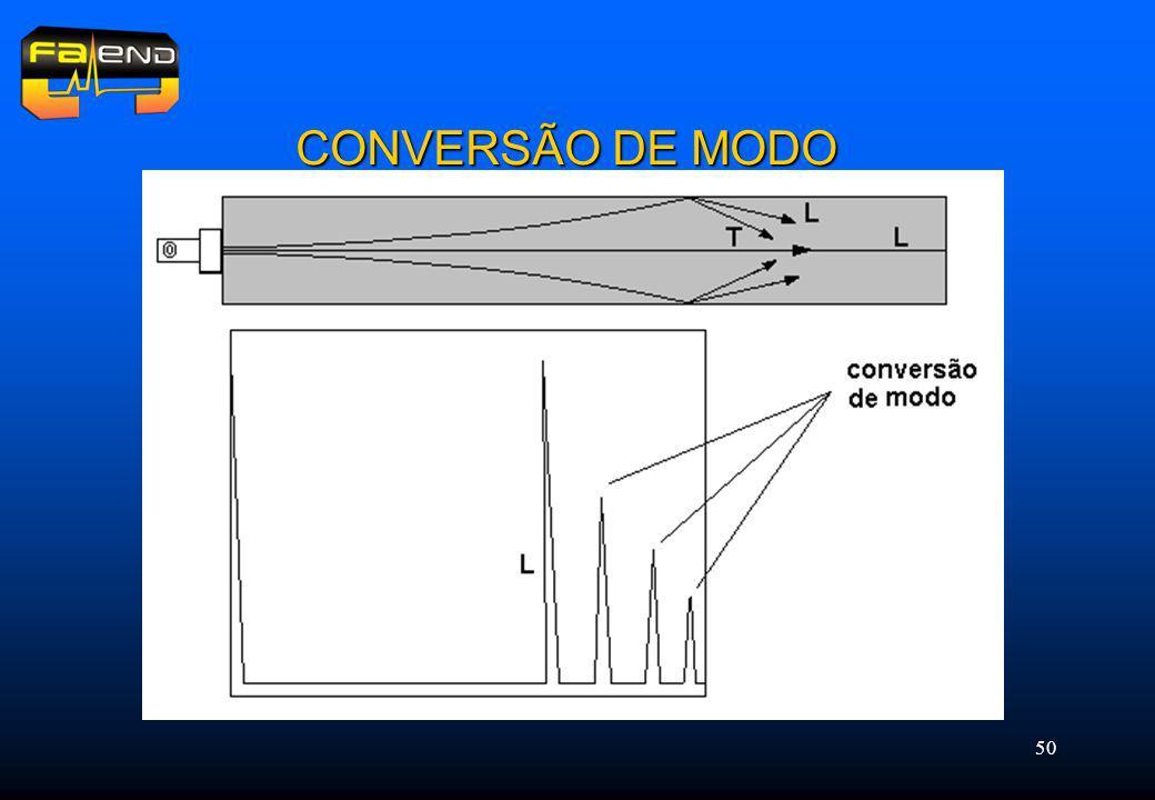 CONVERSÃO DE MODO