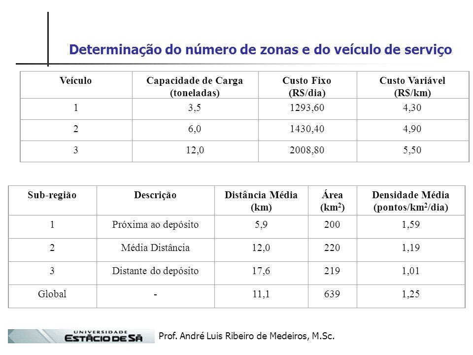 Determinação do número de zonas e do veículo de serviço