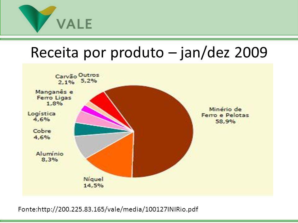 Receita por produto – jan/dez 2009