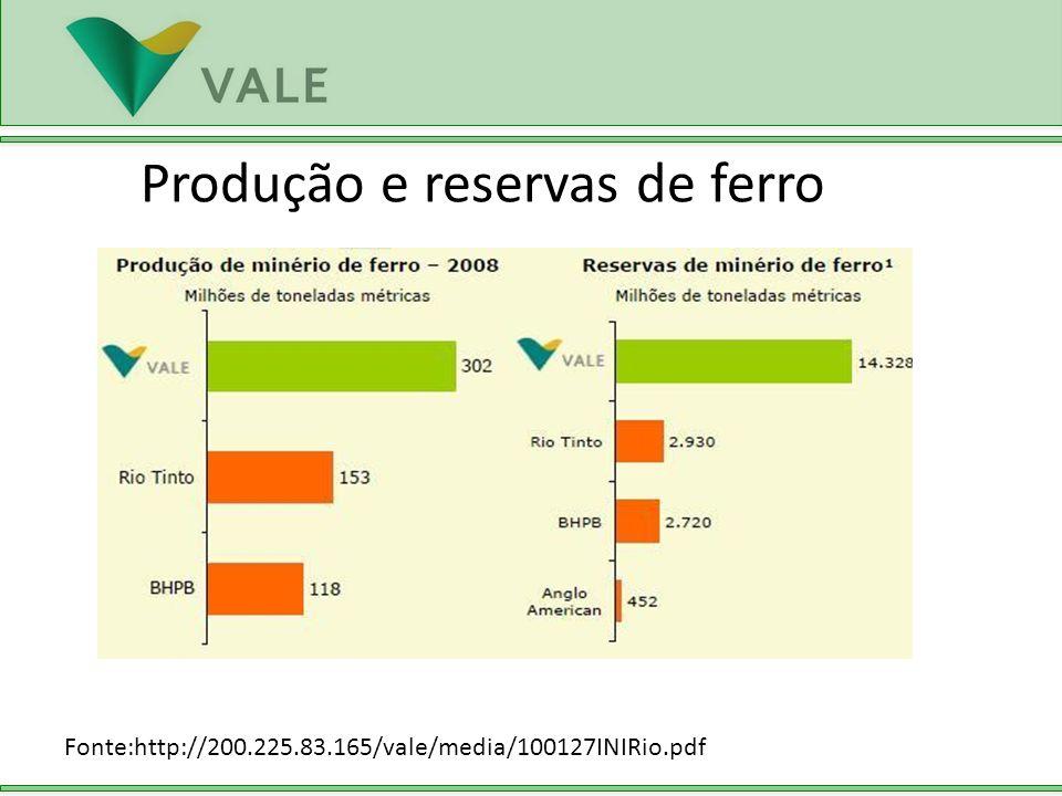 Produção e reservas de ferro