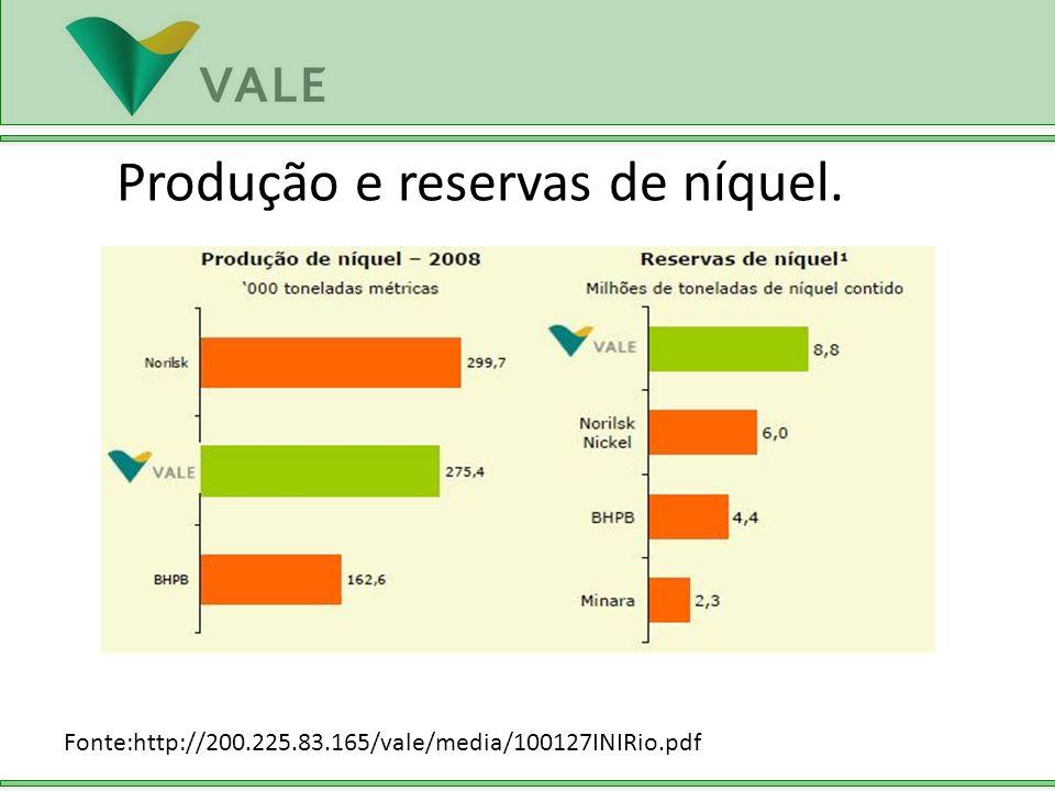 Produção e reservas de níquel.