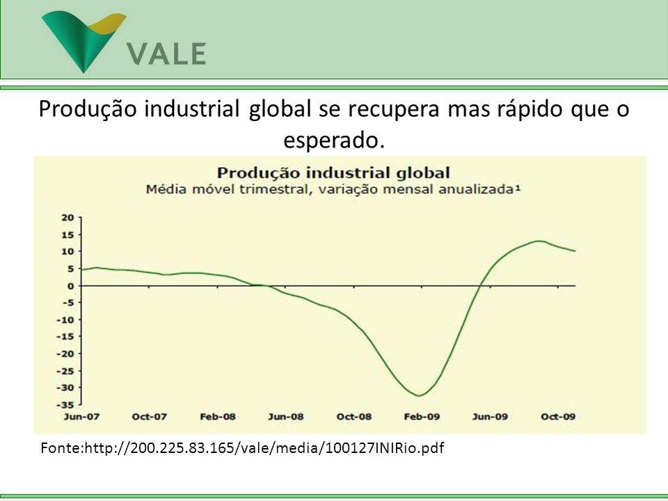 Produção industrial global se recupera mas rápido que o esperado.