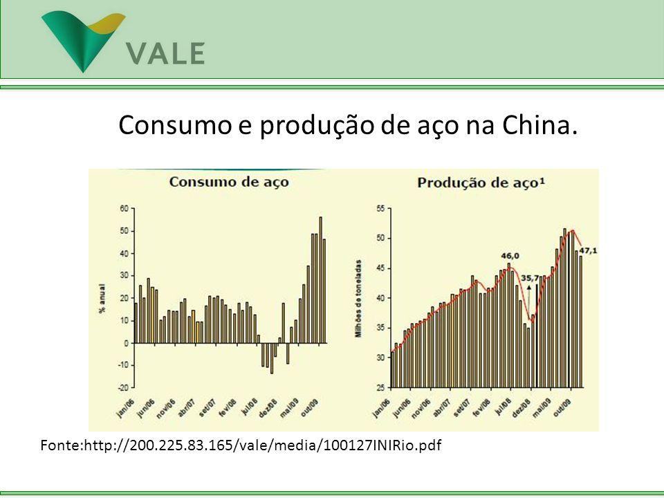 Consumo e produção de aço na China.
