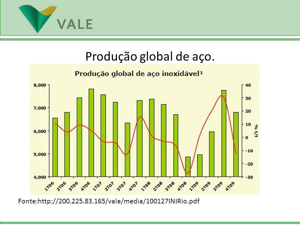 Produção global de aço. Fonte:http://200.225.83.165/vale/media/100127INIRio.pdf