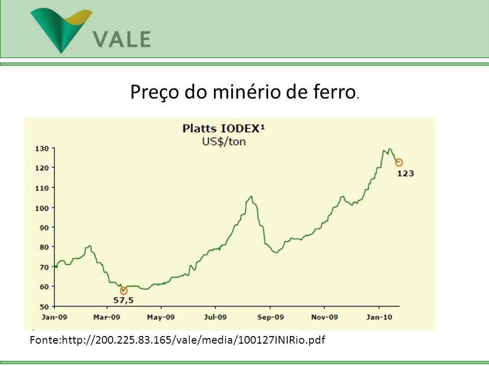 Preço do minério de ferro.