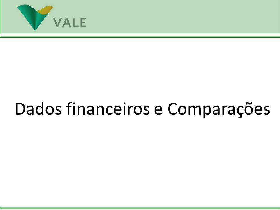 Dados financeiros e Comparações