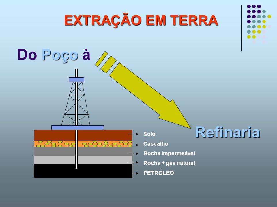 Refinaria Do Poço à EXTRAÇÃO EM TERRA Solo Cascalho Rocha impermeável