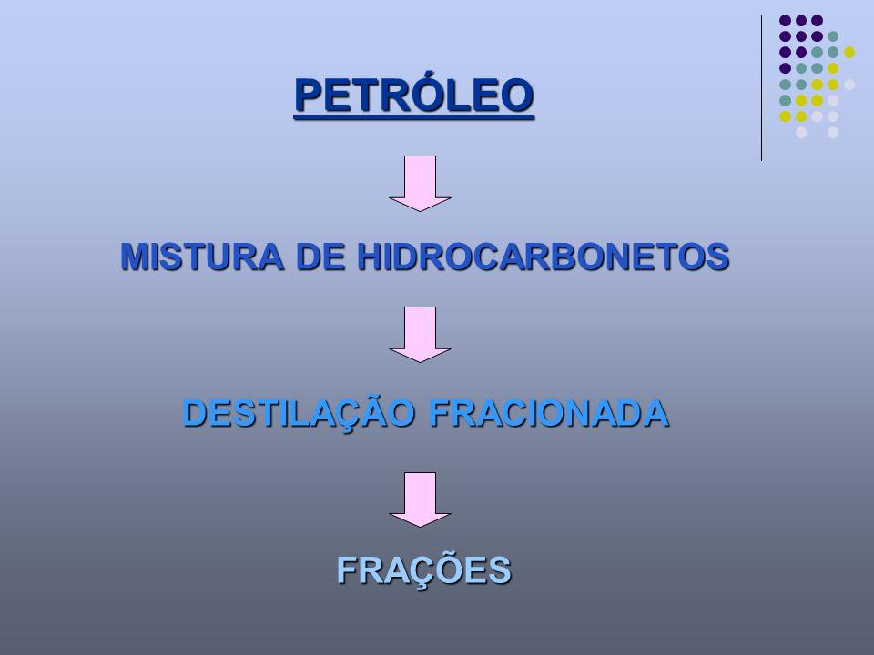 MISTURA DE HIDROCARBONETOS DESTILAÇÃO FRACIONADA
