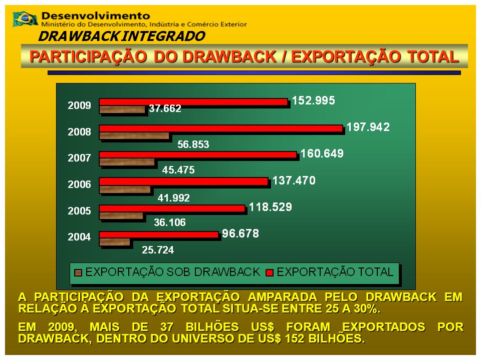 PARTICIPAÇÃO DO DRAWBACK / EXPORTAÇÃO TOTAL