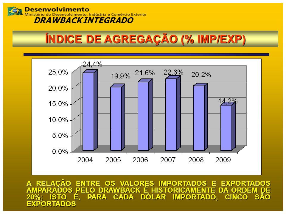 ÍNDICE DE AGREGAÇÃO (% IMP/EXP)