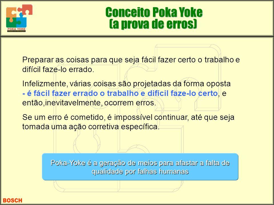 Conceito Poka Yoke (a prova de erros)