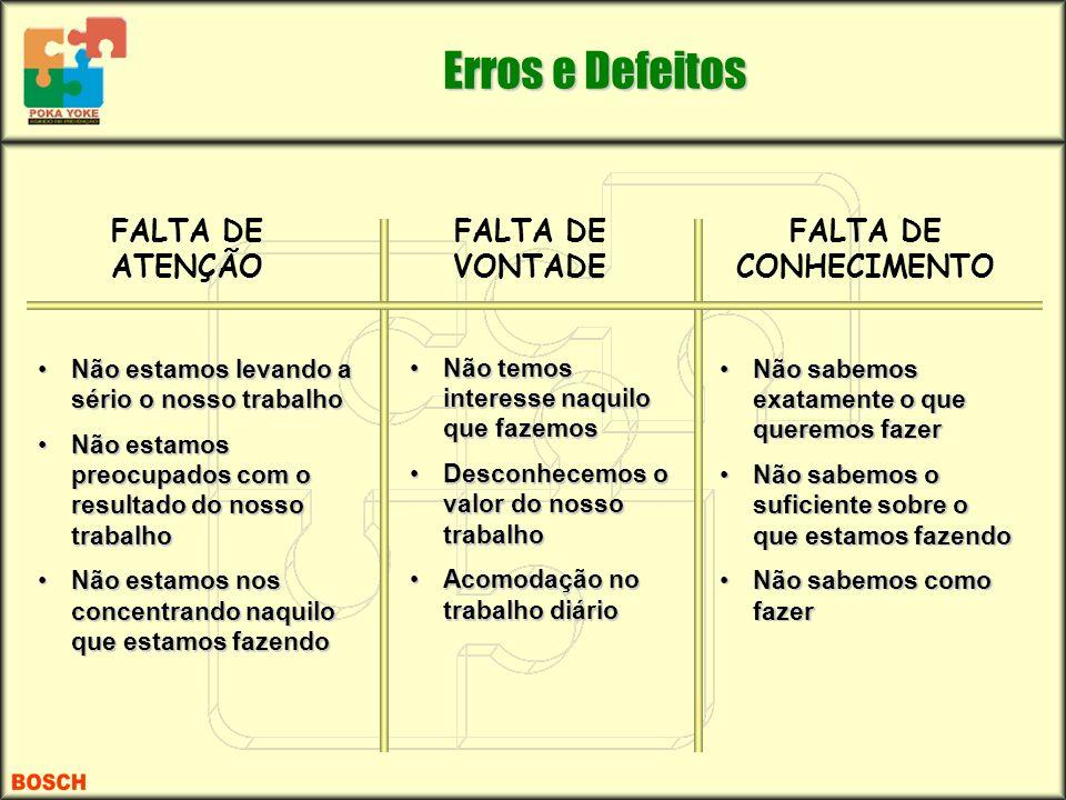 Erros e Defeitos FALTA DE CONHECIMENTO FALTA DE ATENÇÃO