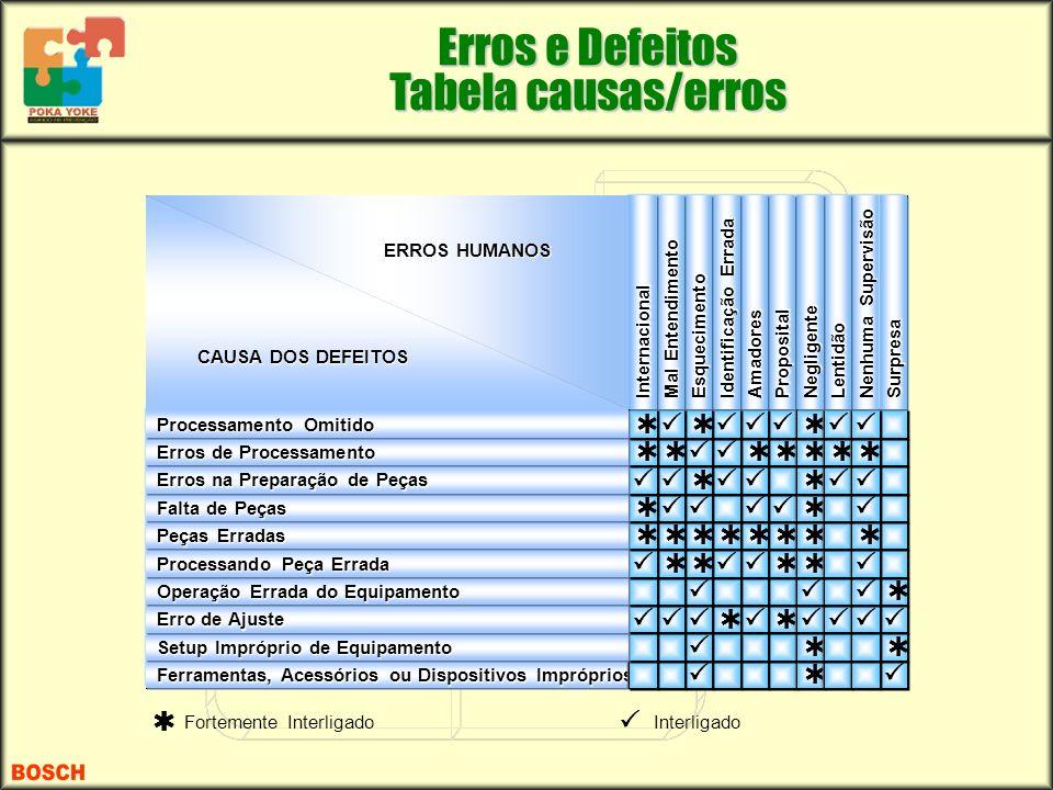 Erros e Defeitos Tabela causas/erros