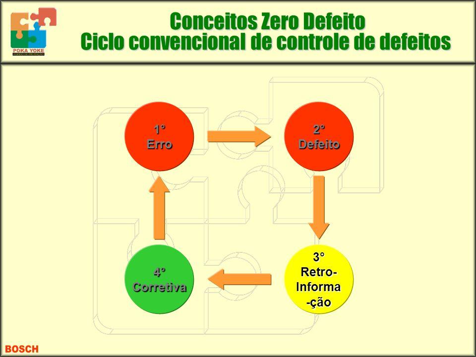 Conceitos Zero Defeito Ciclo convencional de controle de defeitos