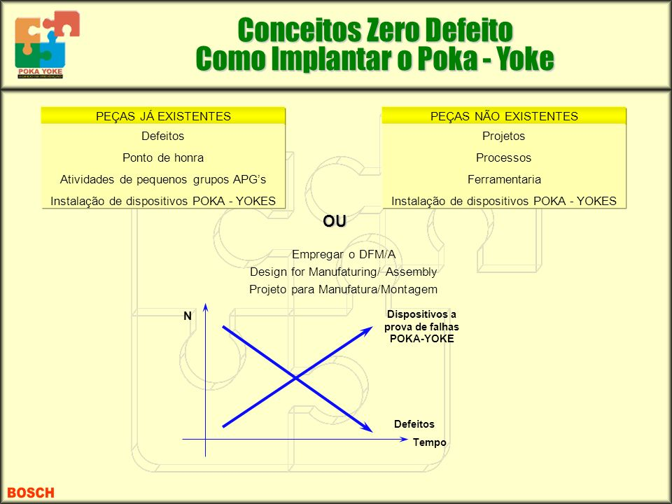 Dispositivos a prova de falhas POKA-YOKE