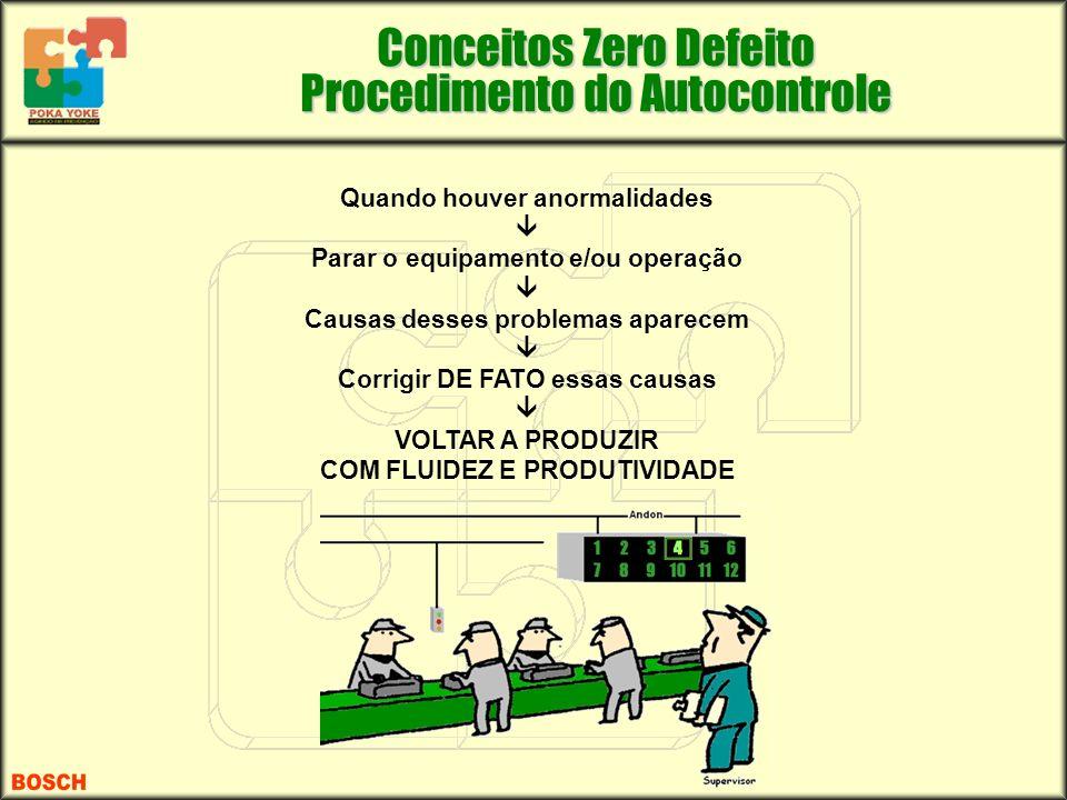Conceitos Zero Defeito Procedimento do Autocontrole