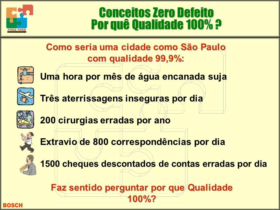Conceitos Zero Defeito Por quê Qualidade 100%