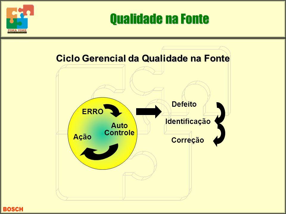 Ciclo Gerencial da Qualidade na Fonte