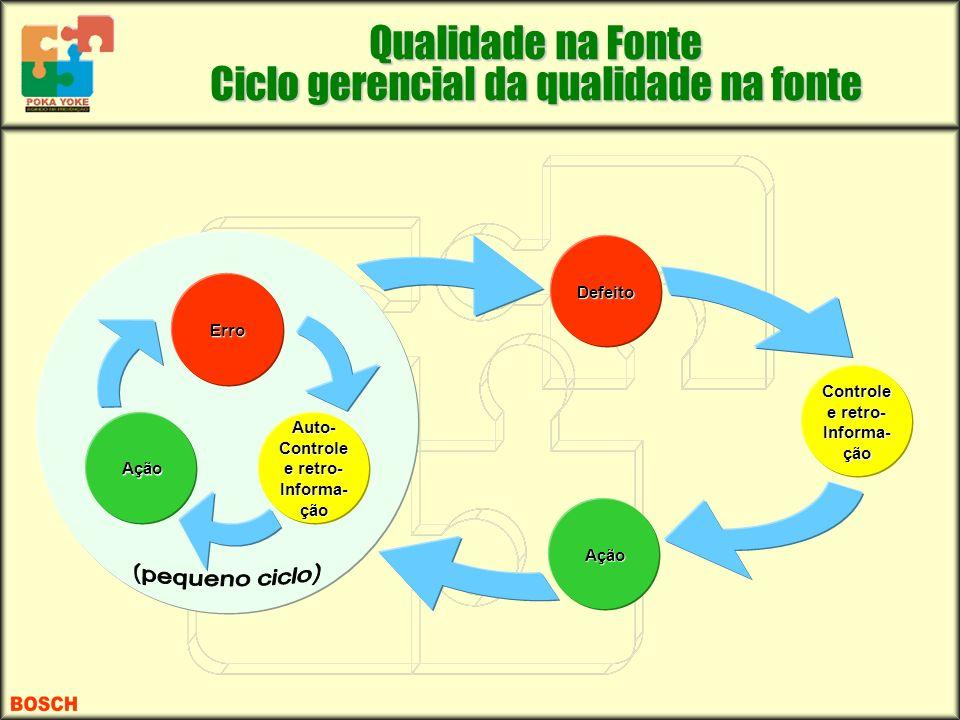 Controle e retro-Informa- ção Auto-Controle e retro-Informa- ção