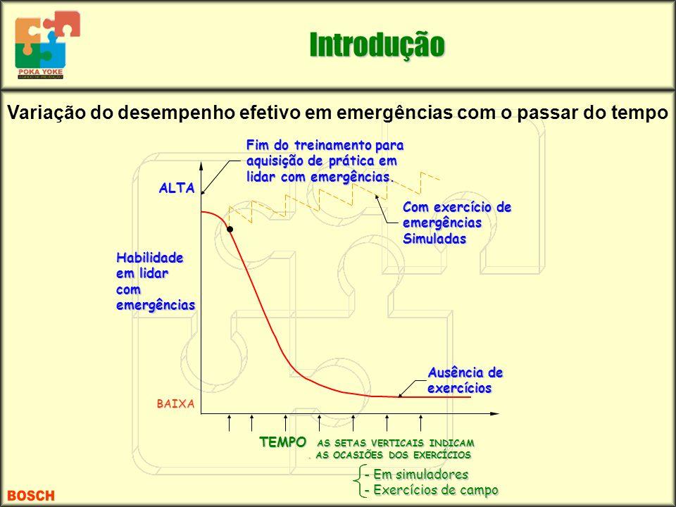 Variação do desempenho efetivo em emergências com o passar do tempo