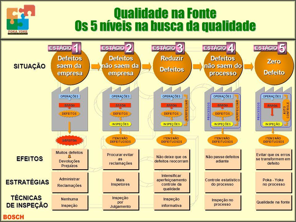 Qualidade na Fonte Os 5 níveis na busca da qualidade