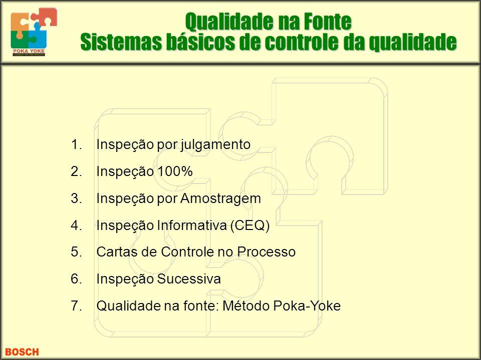 Qualidade na Fonte Sistemas básicos de controle da qualidade