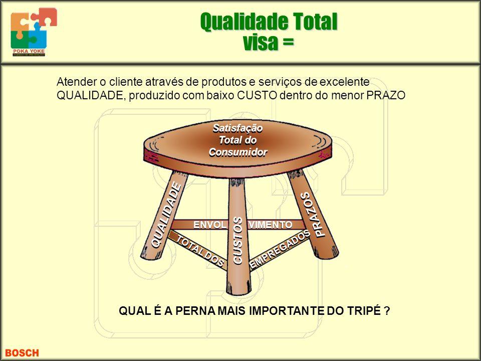 Qualidade Total visa = Atender o cliente através de produtos e serviços de excelente QUALIDADE, produzido com baixo CUSTO dentro do menor PRAZO.