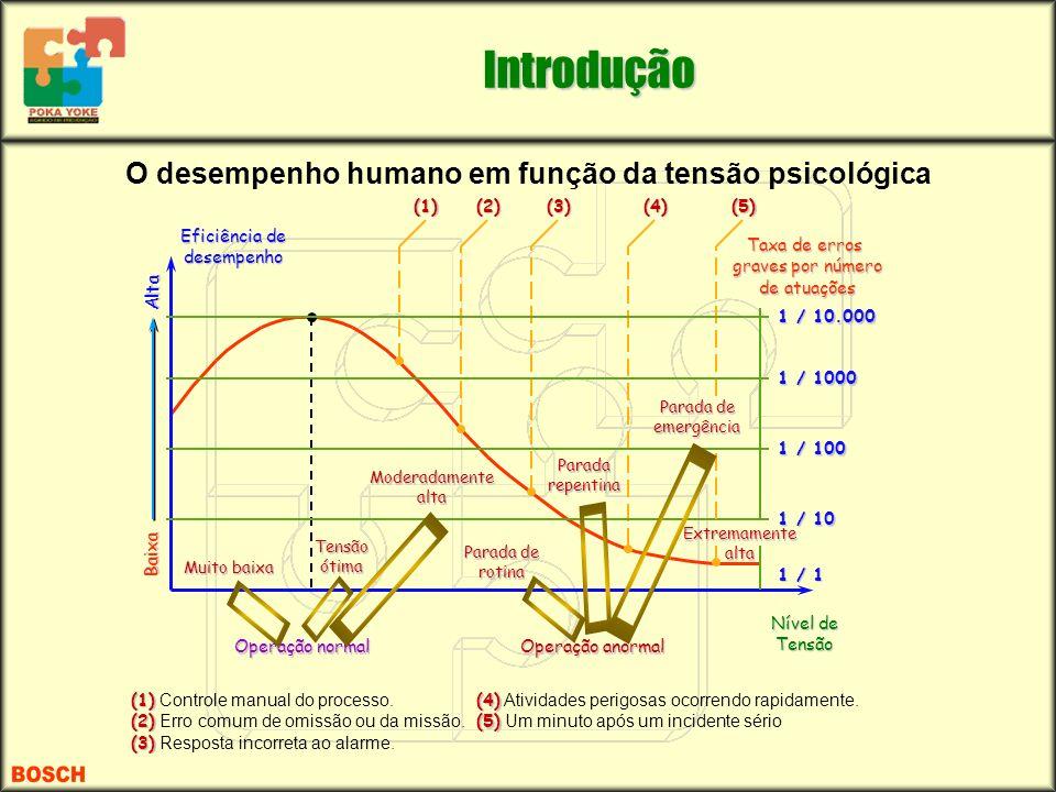 O desempenho humano em função da tensão psicológica