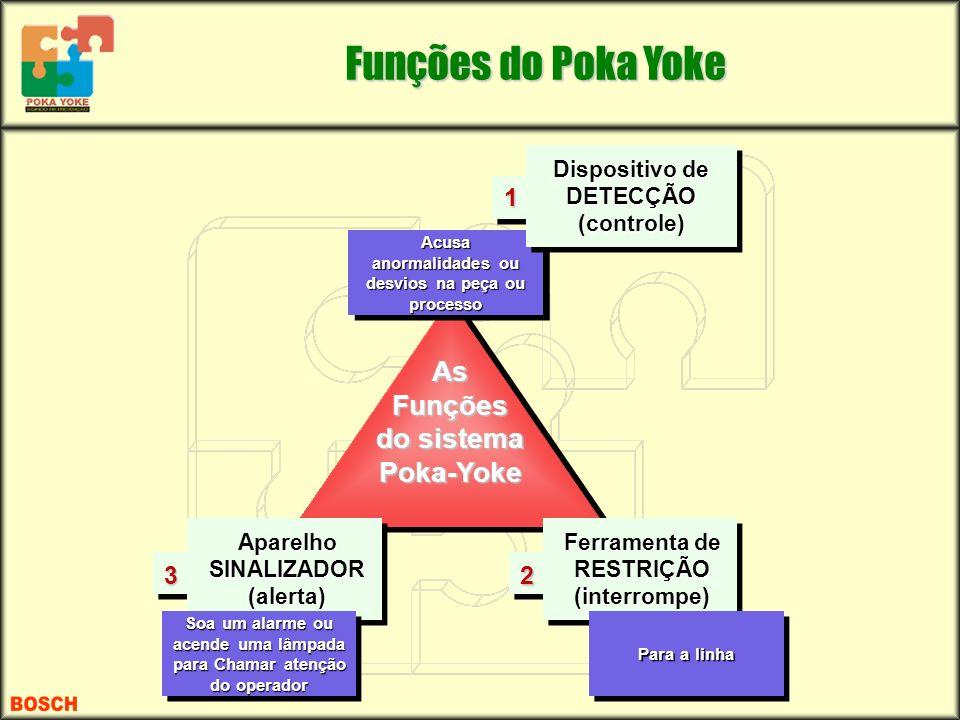 Funções do Poka Yoke As Funções do sistema Poka-Yoke 1 2 3