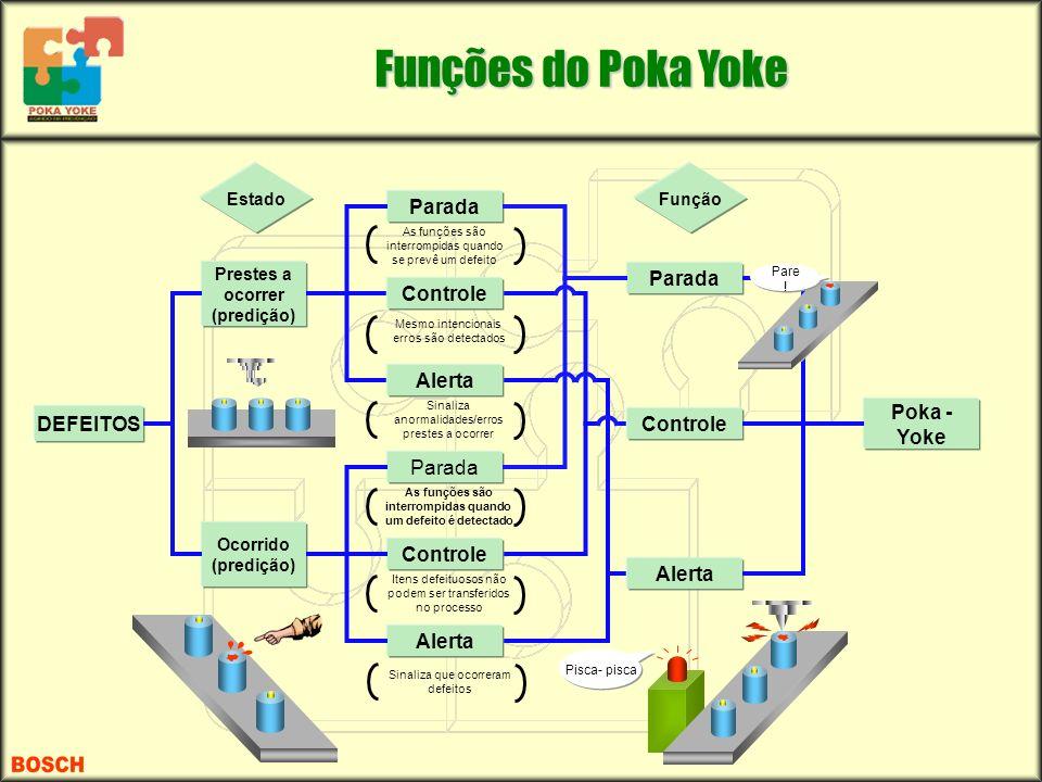 Funções do Poka Yoke Parada Parada Controle Alerta Poka - DEFEITOS