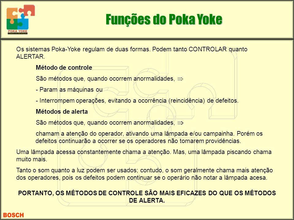 Funções do Poka Yoke Os sistemas Poka-Yoke regulam de duas formas. Podem tanto CONTROLAR quanto ALERTAR.