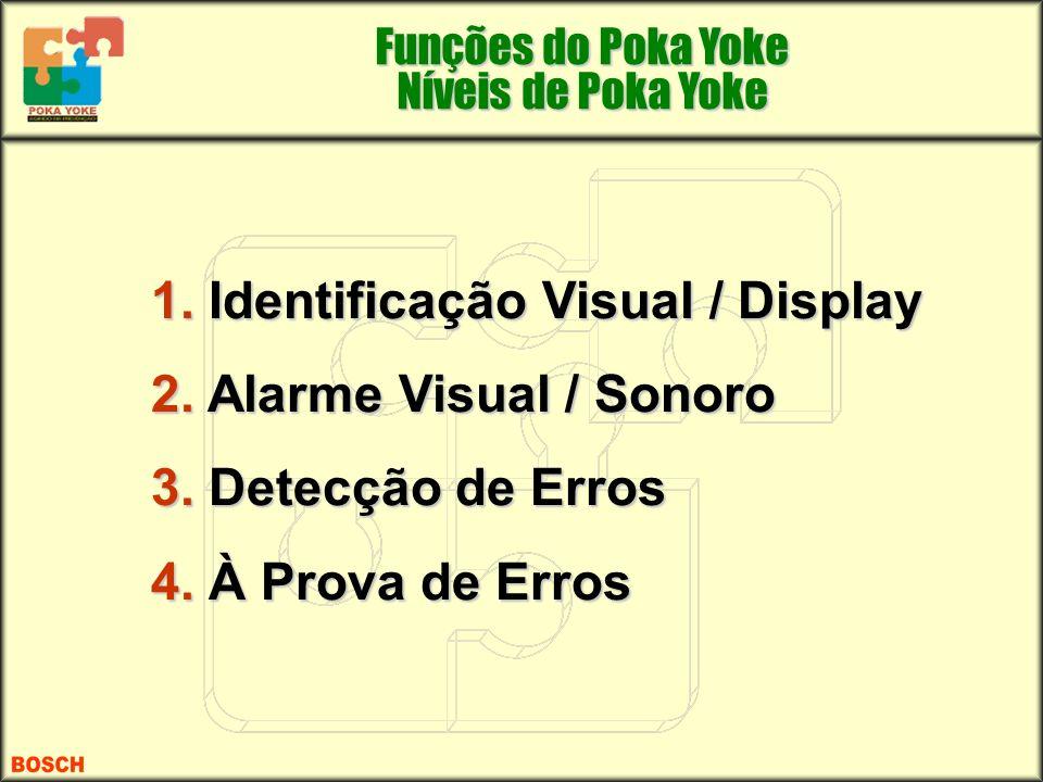 Funções do Poka Yoke Níveis de Poka Yoke