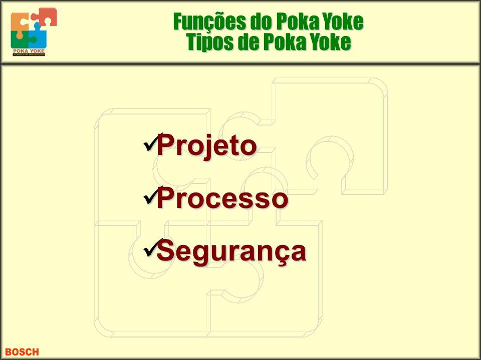 Funções do Poka Yoke Tipos de Poka Yoke