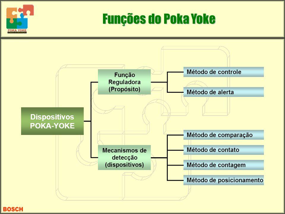 Funções do Poka Yoke Dispositivos POKA-YOKE Método de controle