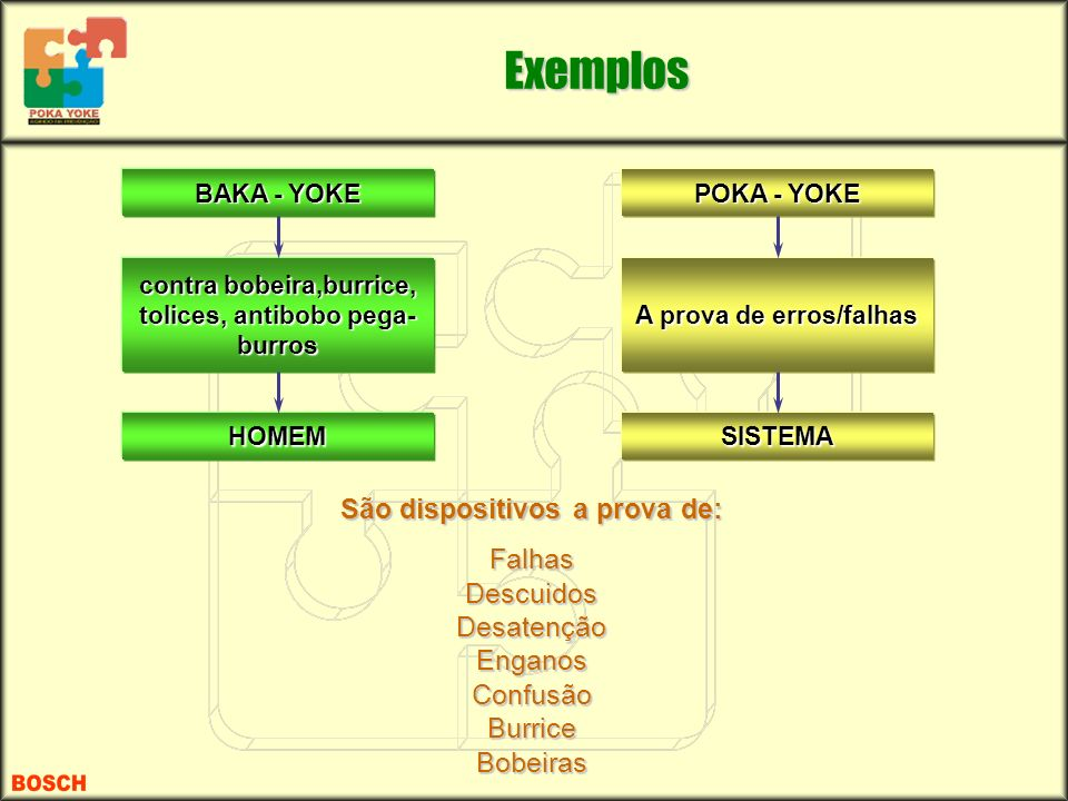 Exemplos São dispositivos a prova de: