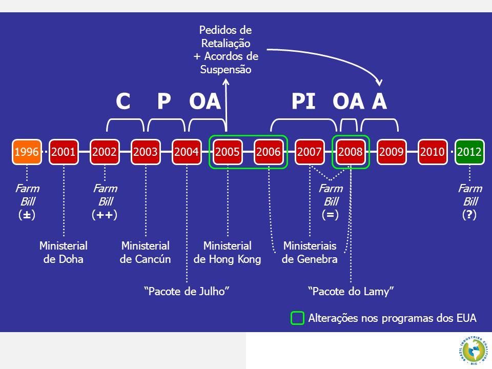 C P OA PI OA A Pedidos de Retaliação + Acordos de Suspensão 1996 2001
