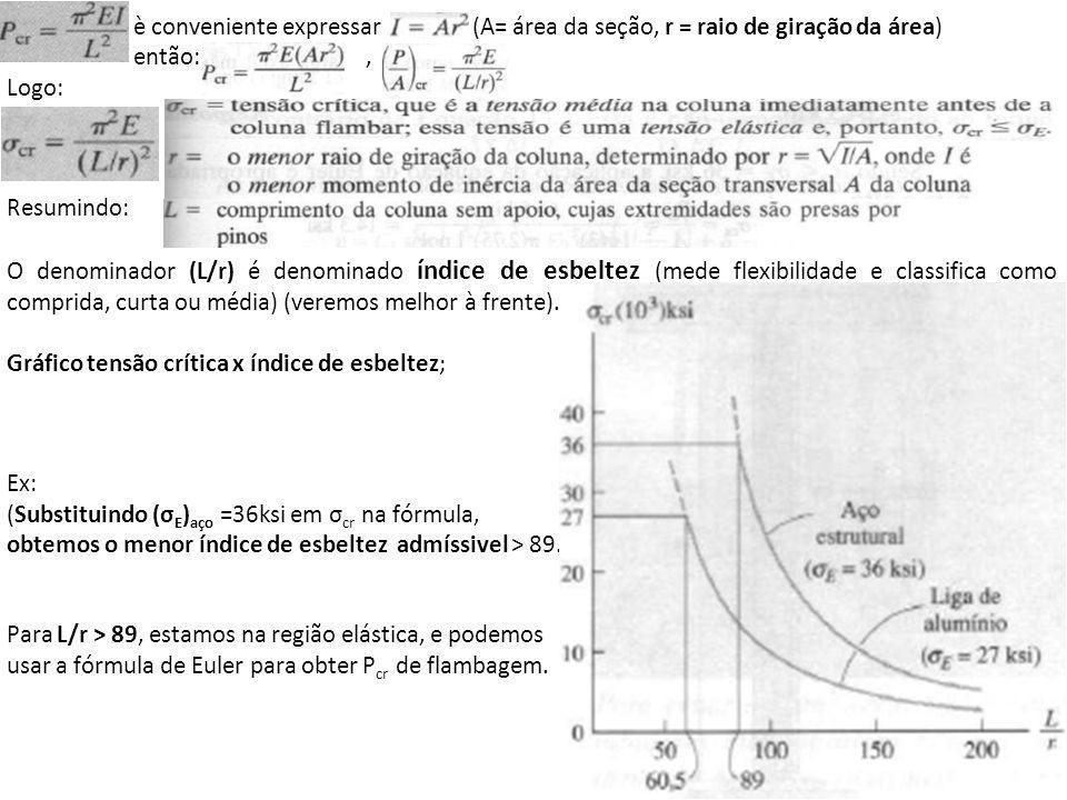 è conveniente expressar (A= área da seção, r = raio de giração da área)