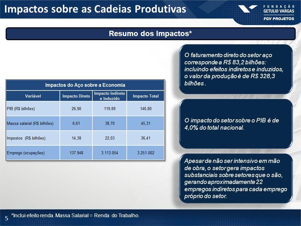 Impactos sobre as Cadeias Produtivas