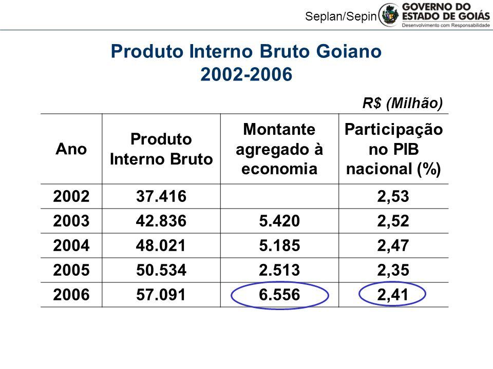 Produto Interno Bruto Goiano 2002-2006