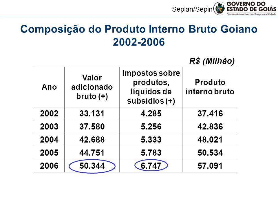 Composição do Produto Interno Bruto Goiano 2002-2006