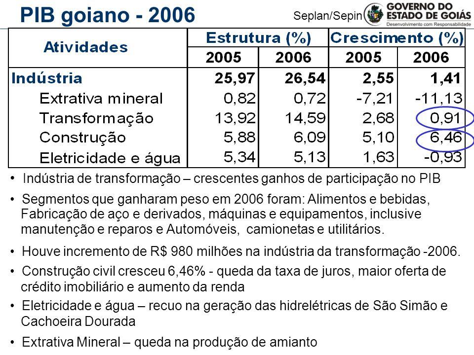 PIB goiano - 2006 Indústria de transformação – crescentes ganhos de participação no PIB.