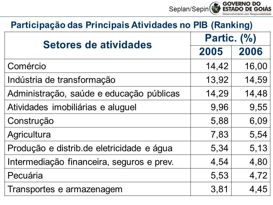 Setores de atividades Partic. (%) 2005 2006