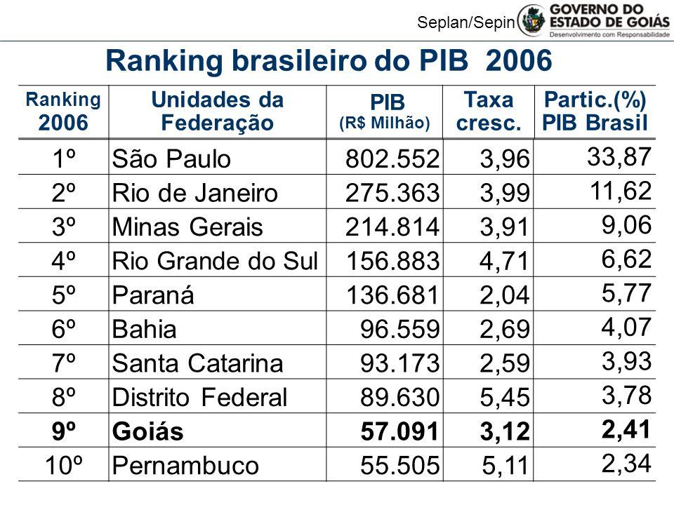 Ranking brasileiro do PIB 2006