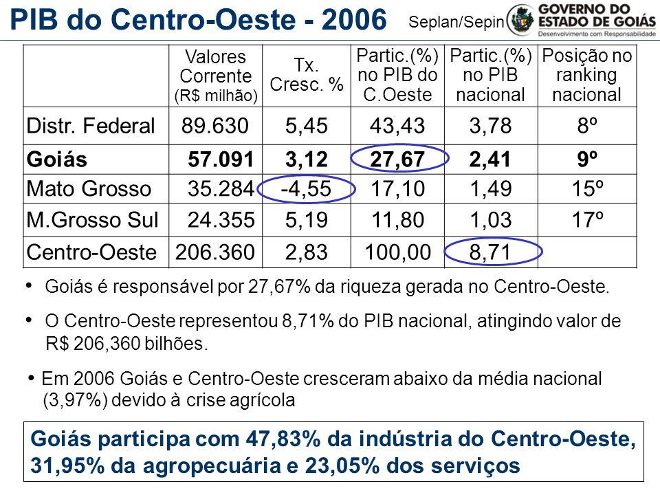 PIB do Centro-Oeste - 2006 Distr. Federal 89.630 5,45 43,43 3,78 8º