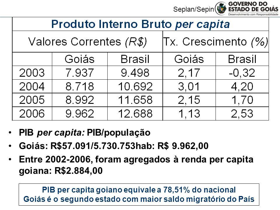 PIB per capita: PIB/população