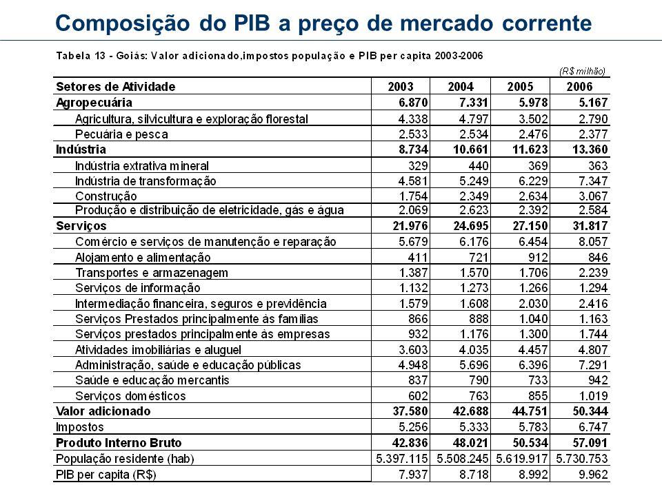 Composição do PIB a preço de mercado corrente