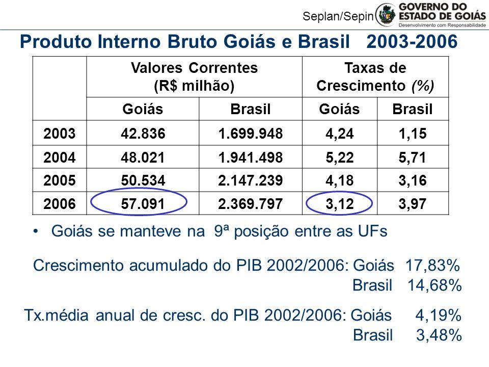 Valores Correntes (R$ milhão) Taxas de Crescimento (%)