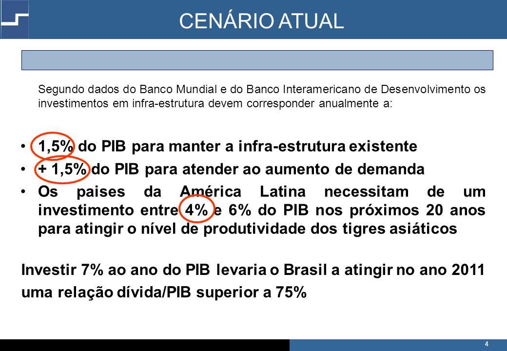 CENÁRIO ATUAL 1,5% do PIB para manter a infra-estrutura existente
